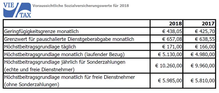 voraussichtliche Sozialversicherungswerte 2018
